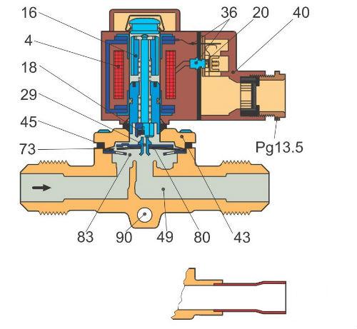 Cấu tạo van điện từ Danfoss Evrat