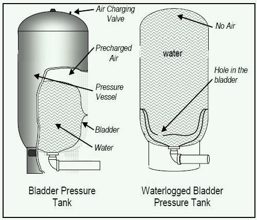 Nguyên lý hoạt động của bình tích áp pentax
