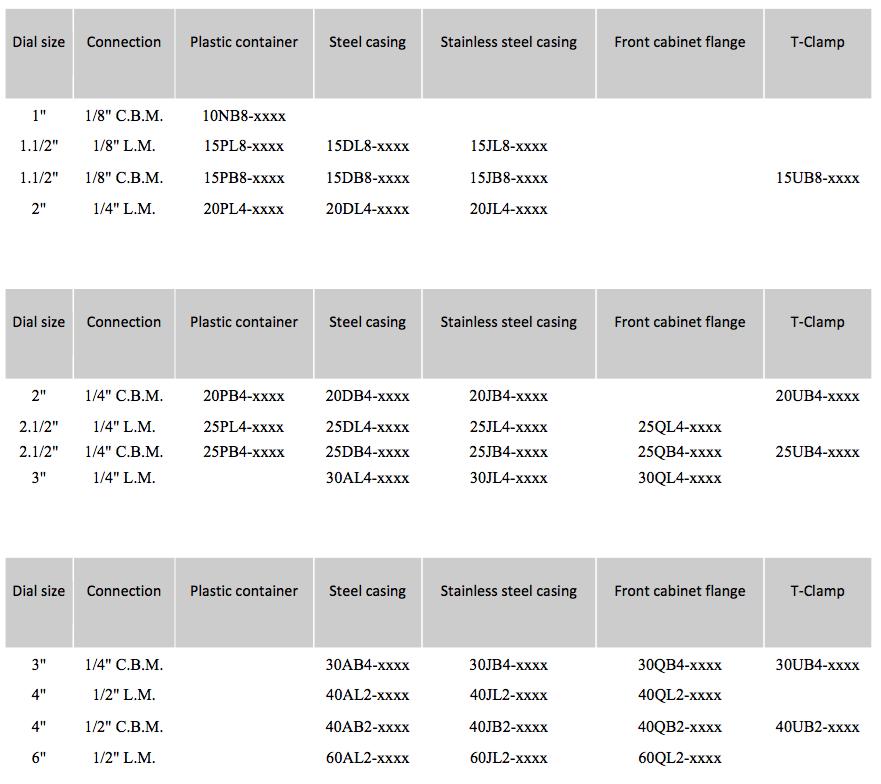 Thông số kĩ thuật đồng hồ đo áp suất khí nén