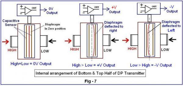 Nguyên lý hoạt động của cảm biến áp lực