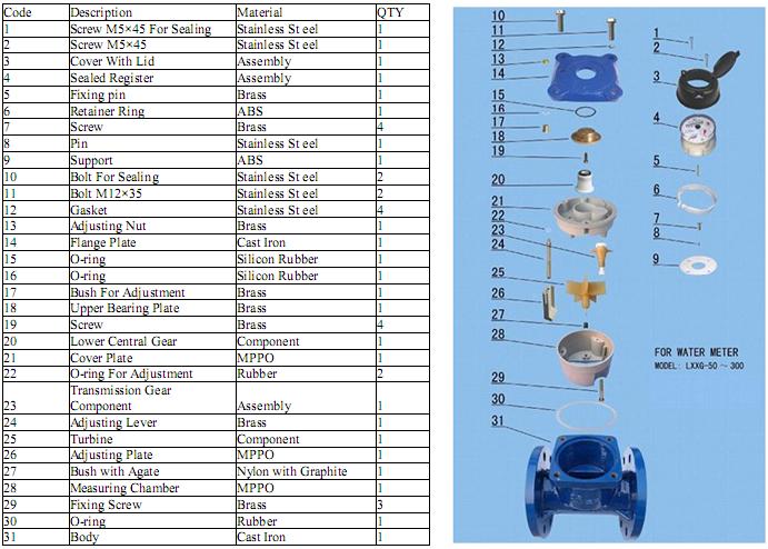 Cấu tạo chi tiết của đồng hồ đo nước thải ems nối bích