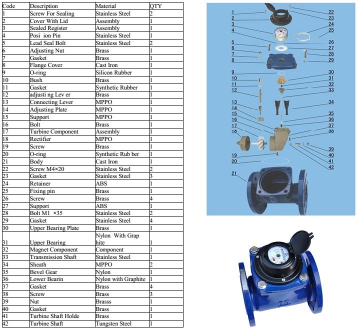 Cấu tạo chi tiết đồng hồ đo lưu lượng nước cấp nối bích