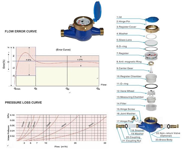 Cấu tạo đồng hồ đo lưu lượng nước thải EMS lắp ren LXSG-15E~50E