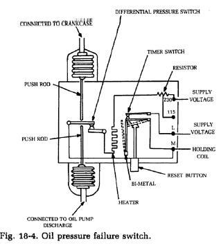 Cấu tạo công tăc áp suất kpi35