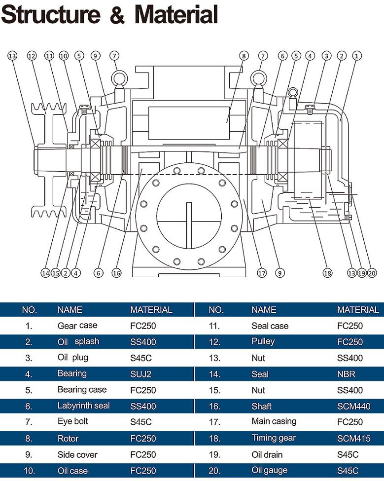 Vật liệu các bộ phận máy thổi khí longtech lt040-400