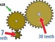 Phương pháp xác định tỉ số truyền hộp giảm tốc dễ nhất